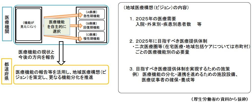 病床機能報告制度と都道府県のビジョン