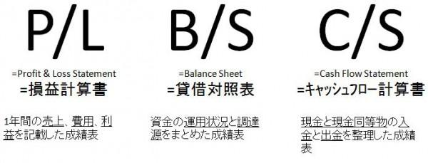 図1 ※文中ではP/L、B/S、C/Sの表記を簡略にしています。