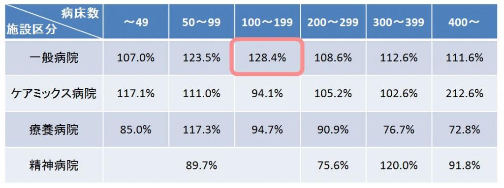 効率性分析-総資本回転率