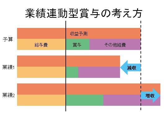 相澤_04業績連動型賞与の考え方