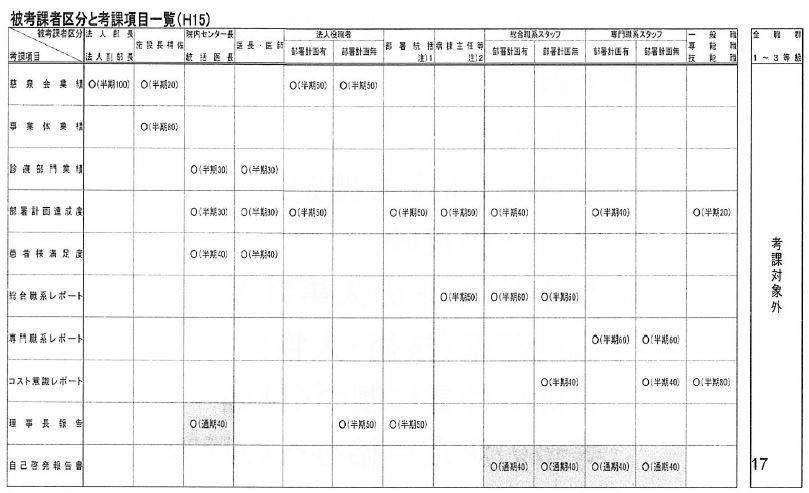 図 1 2003年の被考課者区分と考課項目一覧(当日配布資料より抜粋)