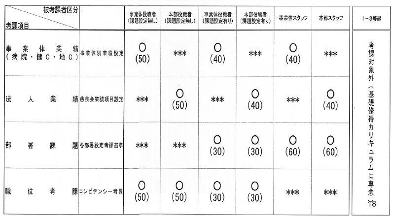 図2 2013年の被考課者区分と考課項目一覧(当日配布資料より抜粋)