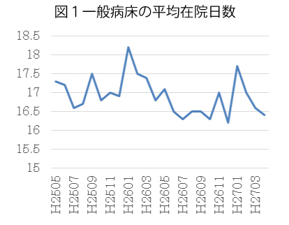 図1一般病床の平均在院日数