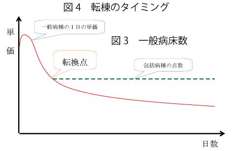 図4 転棟のタイミング