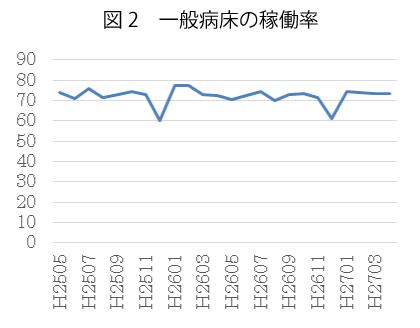 図2 一般病床の稼働率