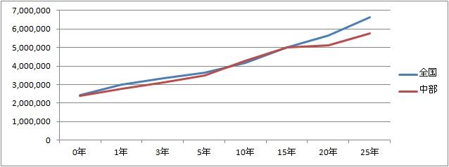 【中部版】年収推移