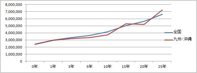 【九州版】年収推移