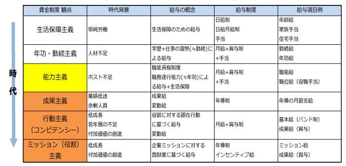 人事制度の変遷:生活保障主義、年功・勤続主義、能力主義、成果主義、行動主義(コンピテンシー)、ミッション(役割)主義