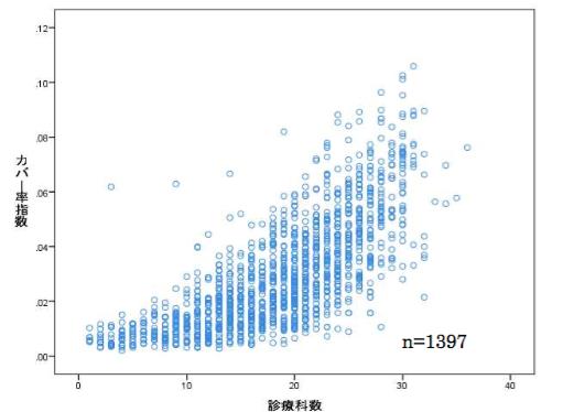 カバー率指数と診療科数の相関