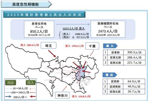 区中央部の高度急性期における「医療機関所在地ベース」と「患者住所地ベース」