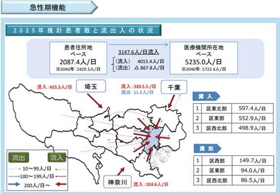 区中央部の急性期における「医療機関所在地ベース」と「患者住所地ベース」