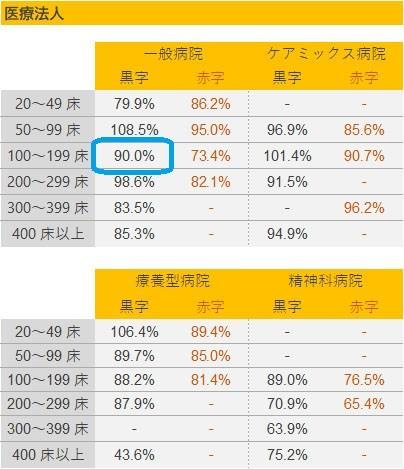 総資本回転率の基準値(1)