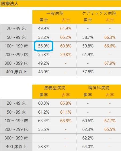 人件費率の基準値(1)