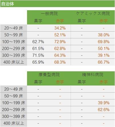 総資本回転率の基準値(2)