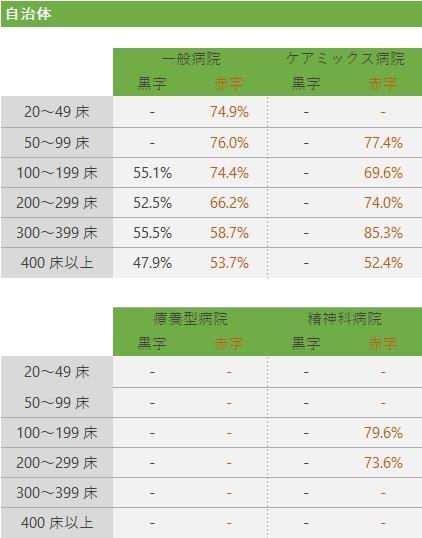 人件費率の基準値(2)