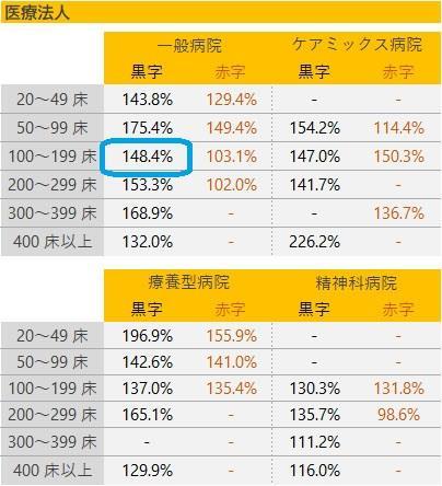 固定資産鑑定率の基準値