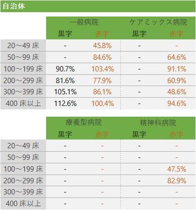 固定資産回転率の基準値(2)