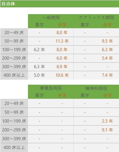 償還期間の基準値(2)