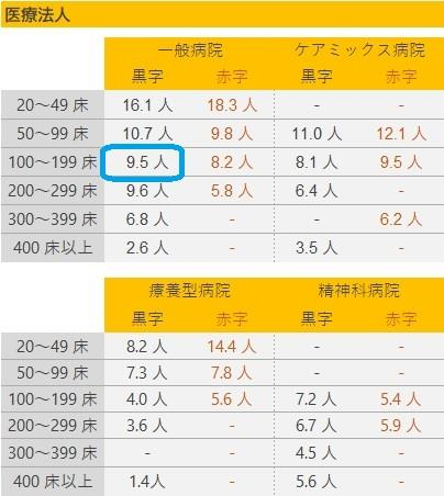 医師1人当たりの外来患者数の基準値(1)