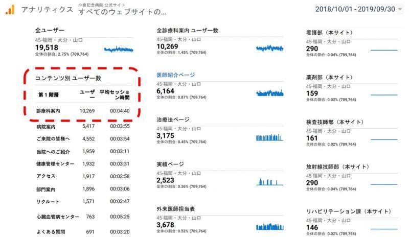 小倉記念病院ウェブサイトの流入ページ