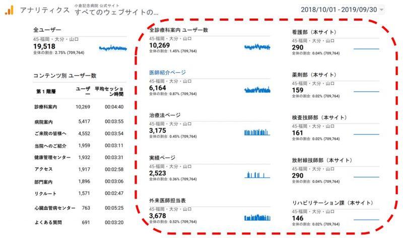 小倉記念病院ウェブサイトにおける、福岡・大分・山口地域の45歳以上ユーザー