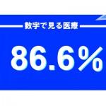 86.6%