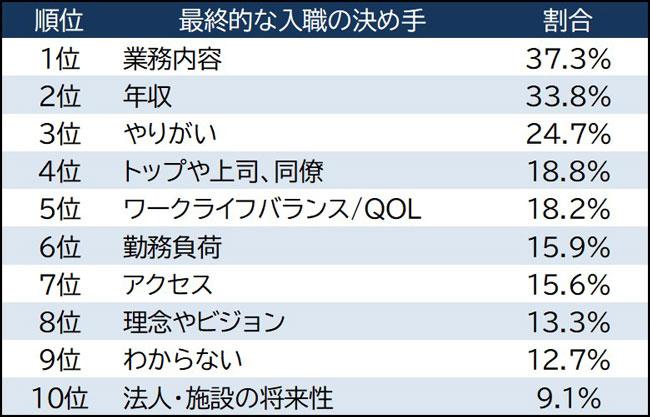 図2 最終的な入職の決め手TOP10