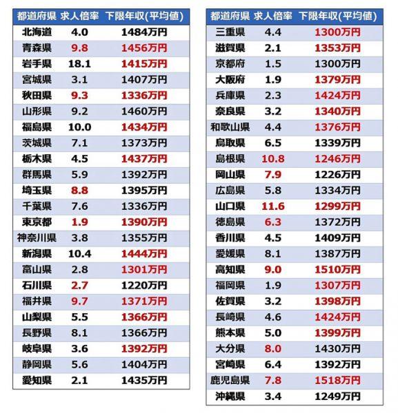 図2:2021年4~6月における都道府県ごとの求人倍率と下限年収(平均値)