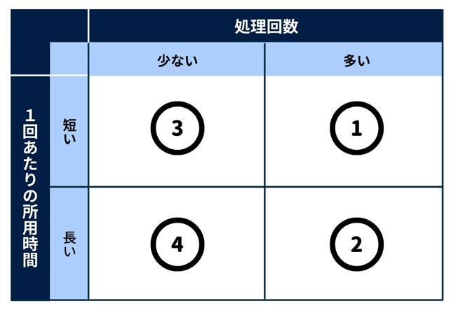 図3:処理回数と1回あたりの所用時間