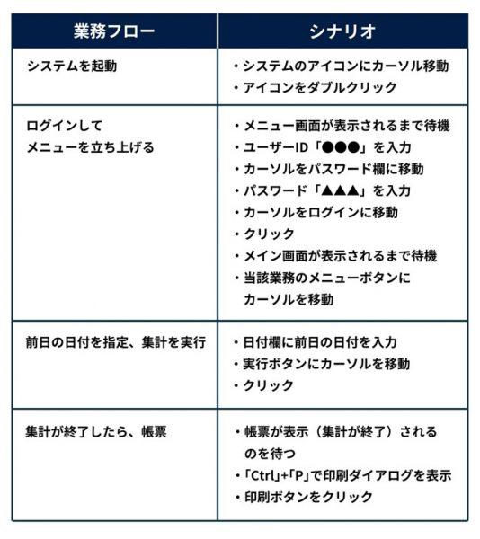 図2:業務フローとシナリオで設定すべき項目の対比